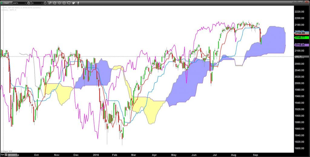 Ichimoku typical set up on S&P 500 Index: