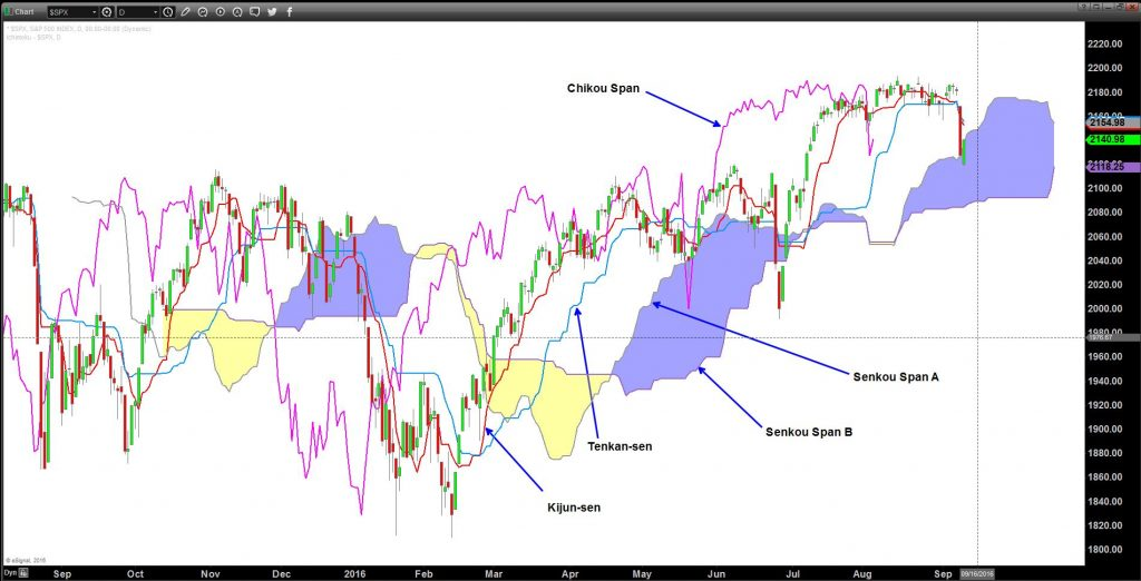 S&P 500 Index Daily Ichimoku set up with component parts labelled: