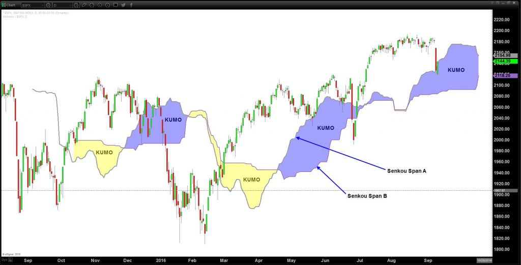 S&P 500 Index Weekly Ichimoku set up with only the Kumo displayed: