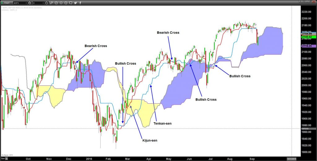S&P500 Daily Ichimoku set up with close up of conversion lines crossing