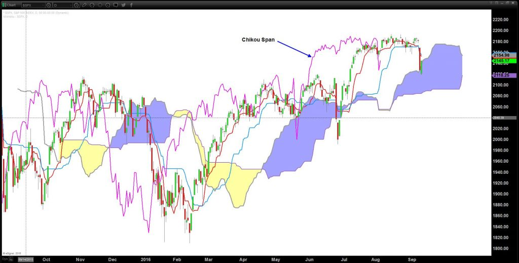S&P500 Daily Ichimoku set up with Chikou Span
