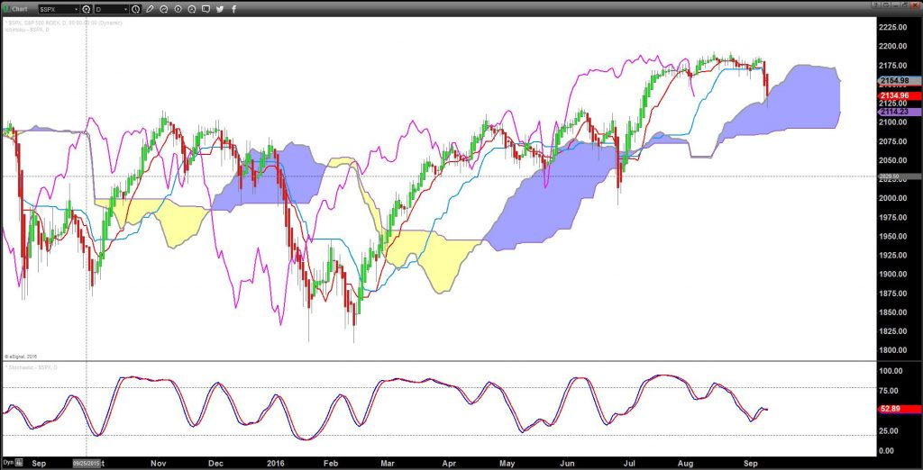 S&P 500 Ichimoku set up: Price converted to Heikin Ashi and Western stochastic indicator added under the Ichimoku chart:
