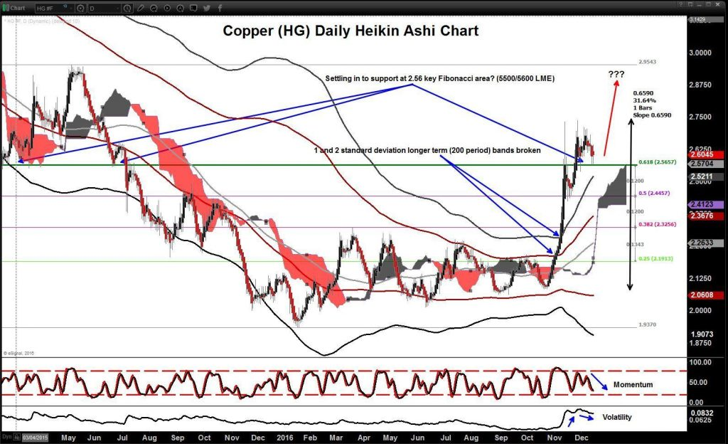 Copper Technical Analysis Chart