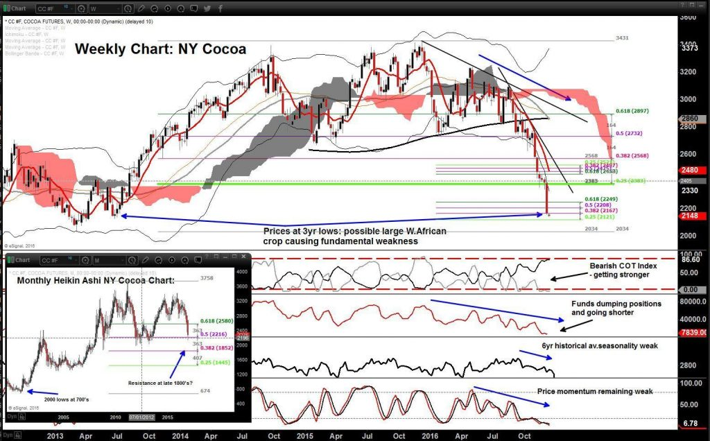 Technical Analysis NY Cocoa