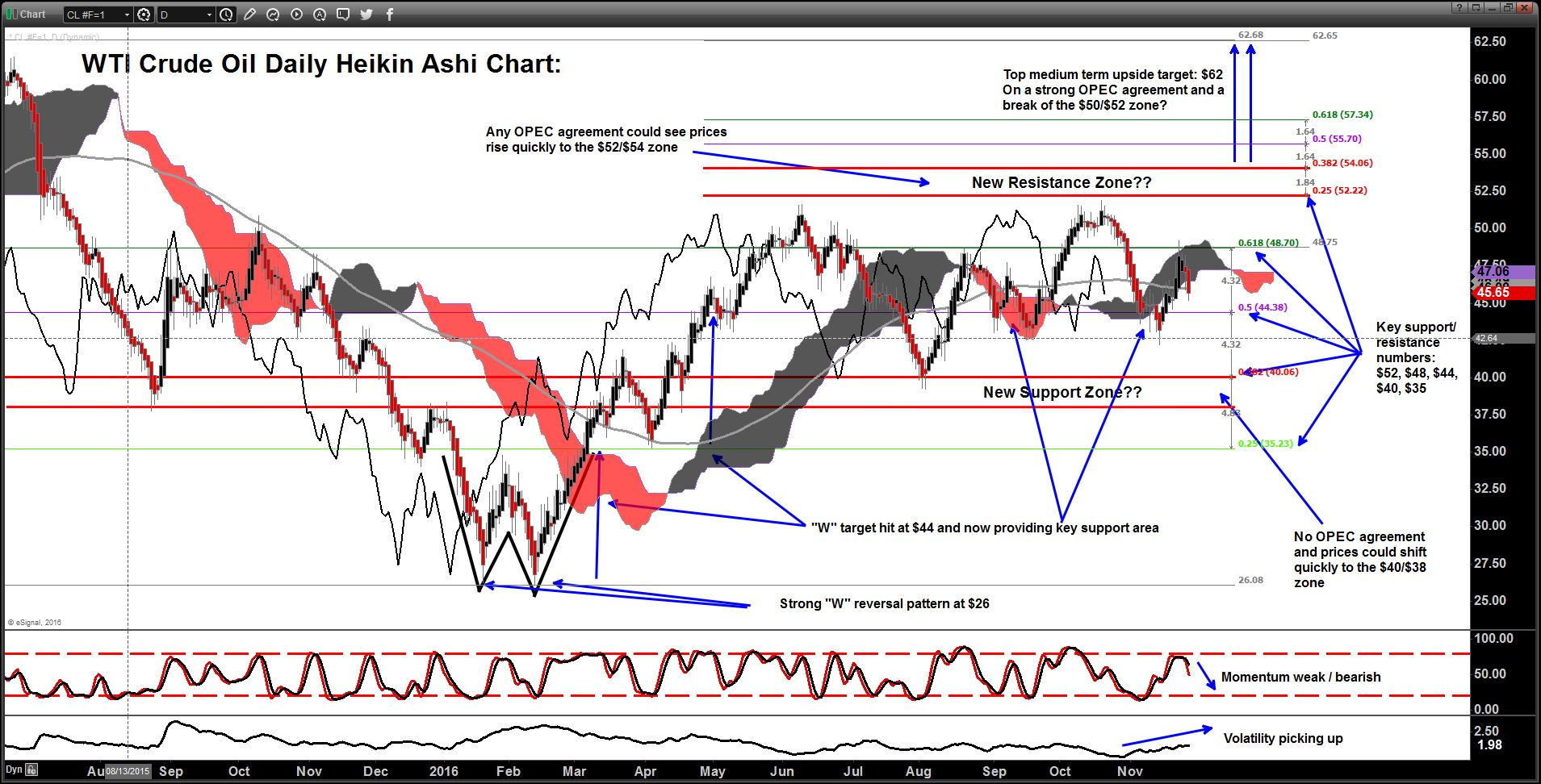 Technical analysis chart of the day wti crude oil