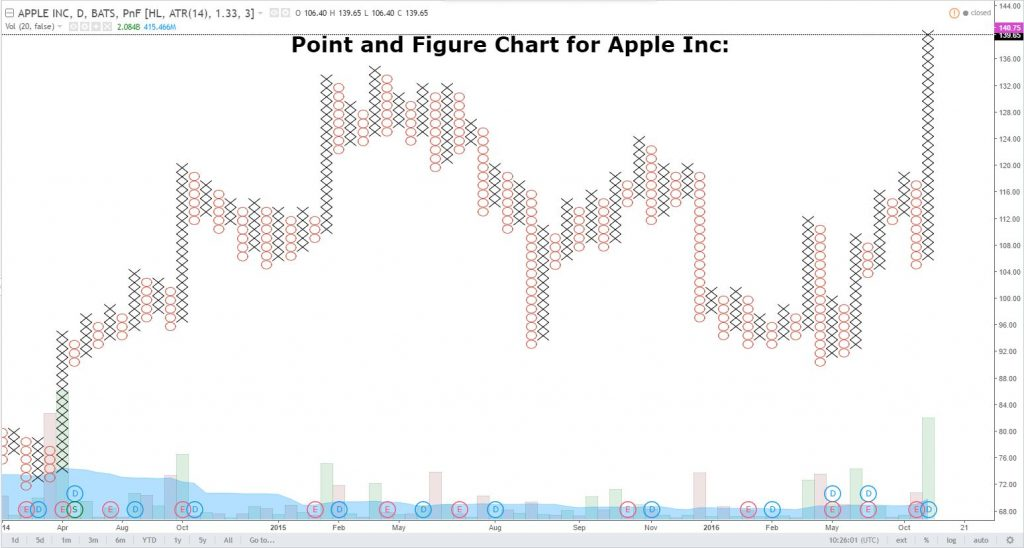 Point and Figure Charting: looks like a game of noughts and crosses but is in fact a very effective charting system