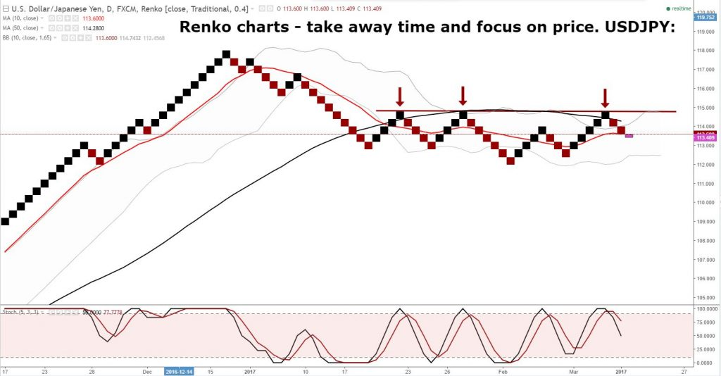 "Renko: ""bricks"" a great way of cleaning out the noise and giving you a clearer picture!"