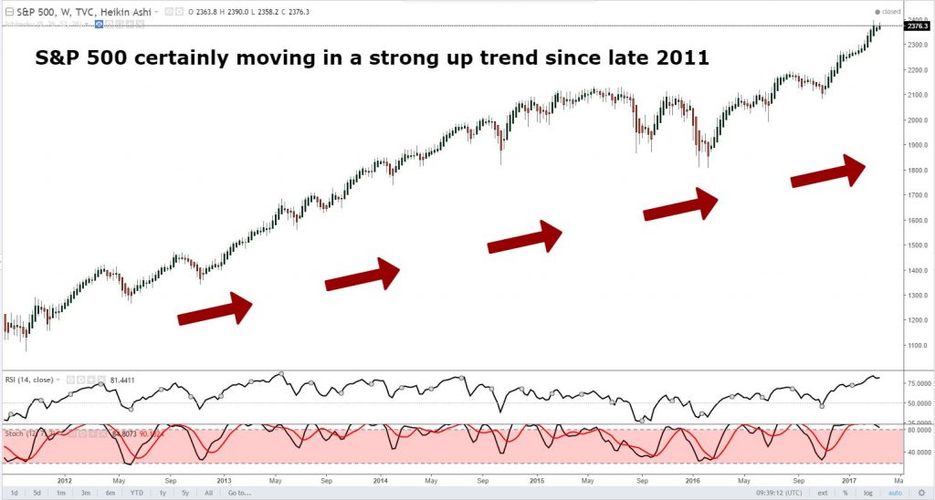 The trend is your friend in Technical Analysis - trade with the money flow: