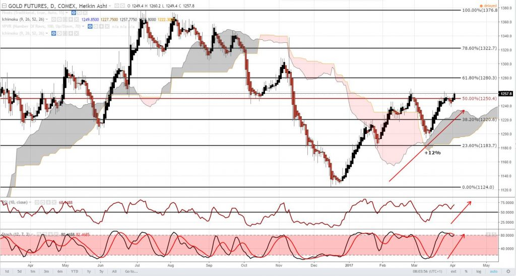 Can Gold break and hold the psychological $1250 level?