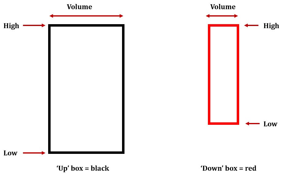 Equivolume - a simple idea but powerful in its visualisation of a given market.