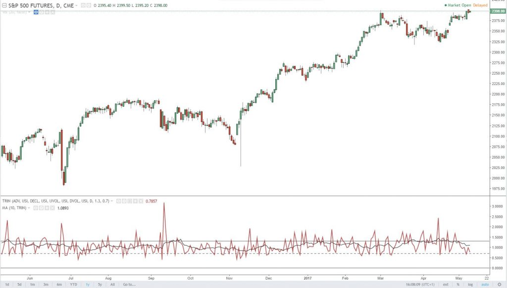 Technical Analysis (Part 7): Market Breadth -